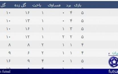 اختصاصی خانه فوتسال / جدول لیگ دسته اول فوتسال ایران در پایان هفته پنجم (دریای خزر)