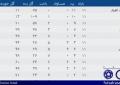 جدول رده بندی لیگ برتر بانوان در پایان هفته بیست و سوم/ قهرمانی حفاری و تثبیت جایگاه دو مدعی دیگر