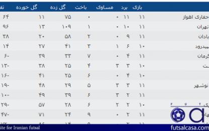 جدول رده بندی لیگ برتر بانوان در پایان هفته شانزدهم/ فاصله صدر و تیم دوم حفظ شد!/ سایپا خود را به بالای جدول رساند!
