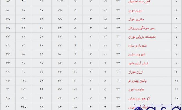 جدول لیگ برتر فوتسال در پایان هفته بیست و سوم(با اعمال بازیهای معوقه)/بازگشت حساسیت در رقابت قهرمانی