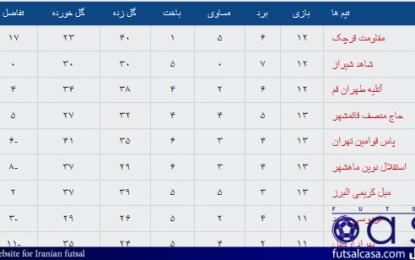 جدول رده بندی کامل گروه های دوگانه لیگ دسته اول در پایان هفته پانزدهم/ ادامه پیروزی های قرچک و ساوه و شکست های متوالی بهراد و مشهد!