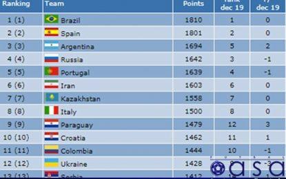 در تازه ترین رد بندی؛ تیم ملی فوتسال ایران در رده اول آسیا و ششم جهان قرار گرفت